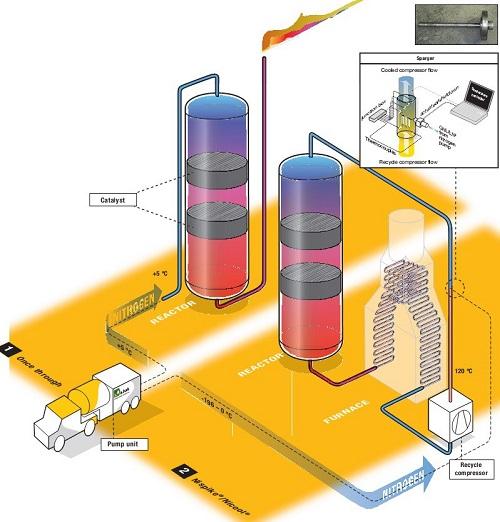nitrogen reactor cooling