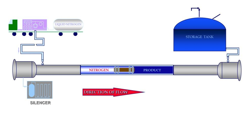 product-displacement-using-nitrogen-1